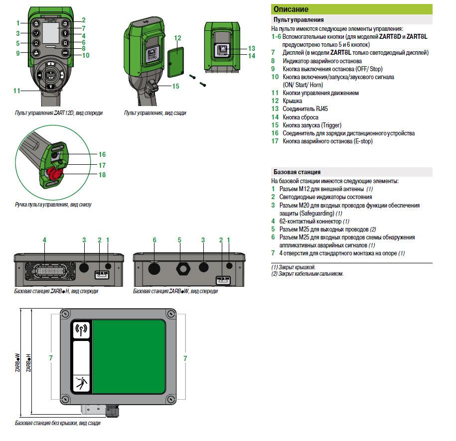 Описание систем радиоуправления перемещением грузов Harmony® eXLhoist Schneider Electric
