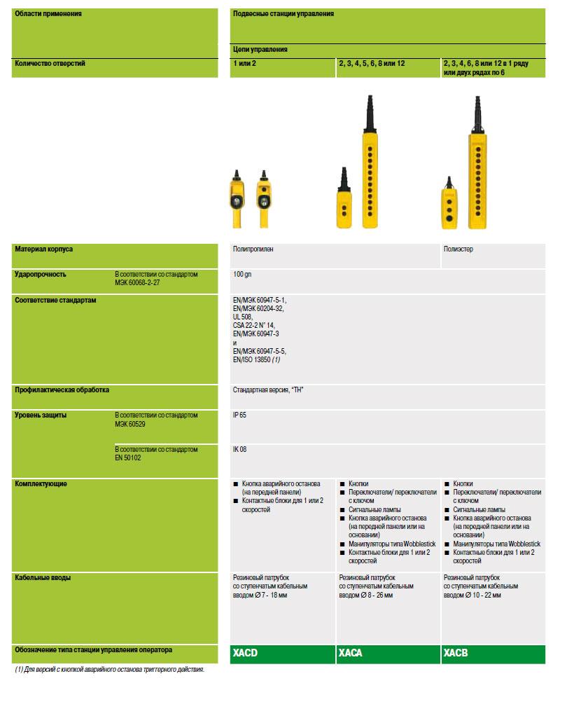 Руководство по выбору систем радиоуправления перемещением грузов Harmony® eXLhoist Schneider Electric