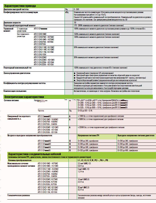 Характеристики - преобразователи частоты Schneider Electric