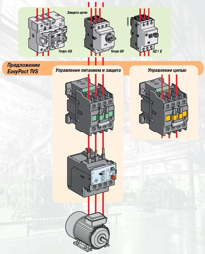 Описание и перечень - Пускатели электродвигателей, контакторы