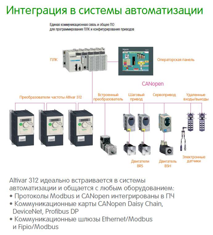 преобразователи частоты Schneider Electric - интеграция