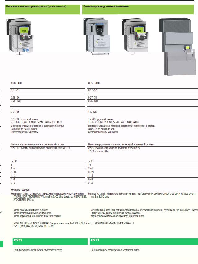 Руководство по выбору - преобразователи частоты Schneider Electric