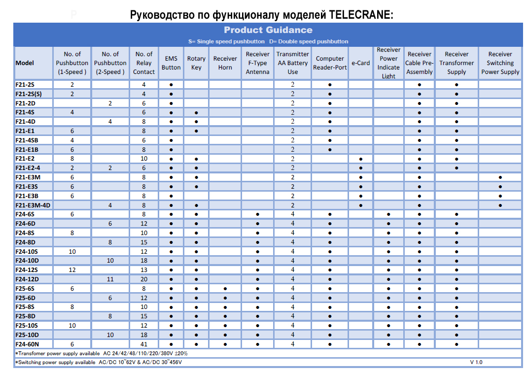 Руководство по функционалу моделей TELECRANE